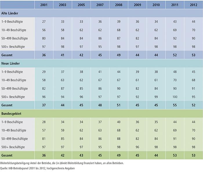 Tabelle B1.2.1-1: Weiterbildungsbeteiligung nach Betriebsgröße, alte und neue Länder (in %)