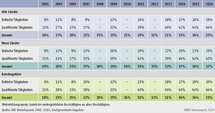 Tabelle B1.2.1-2: Weiterbildungsquote nach Qualifikationen, alte und neue Länder (in %)