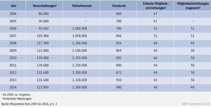 Tabelle B2.2.2-3: Veranstaltungen, Teilnehmende, Standorte und Mitglieder des Wuppertaler Kreises 2004 bis 2014