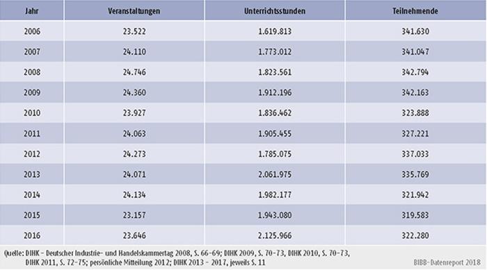Tabelle B2.2.2-3: Veranstaltungen, Unterrichtsstunden und Teilnehmende der Industrie- und Handelskammern 2005 bis 2015