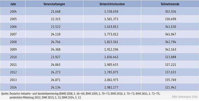 Tabelle B2.2.2-4: Veranstaltungen, Unterrichtsstunden und Teilnehmende der Industrie- und Handelskammern, 2004 bis 2014