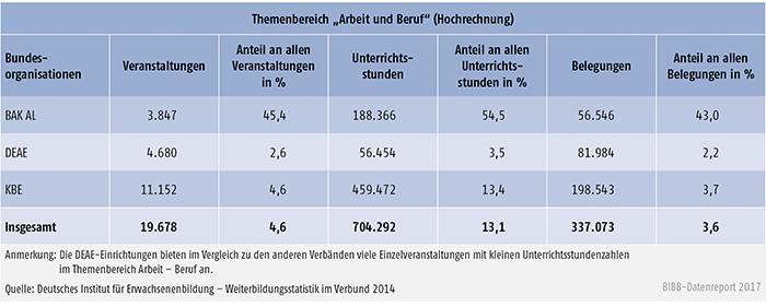 """Tabelle B2.2.3-1: Veranstaltungen, Unterrichsstunden und Belegungen im Themenbereich """"Arbeit und Beruf"""" 2014"""