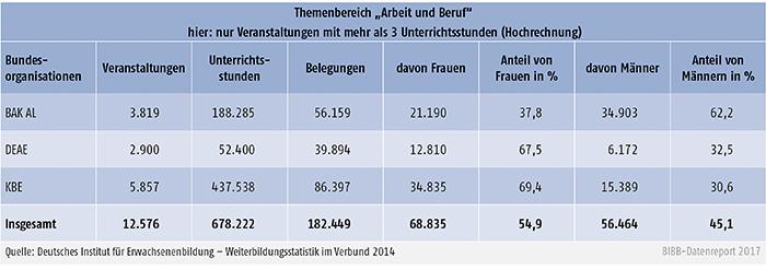 """Tabelle B2.2.3-2: Belegungen differenziert nach Geschlecht der Teilnehmenden im Themenbereich """"Arbeit und Beruf"""" 2014"""