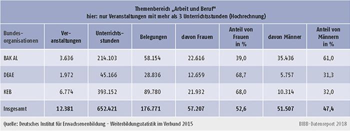 """Tabelle B2.2.3-2: Belegungen differenziert nach Geschlecht der Teilnehmenden im Themenbereich """"Arbeit und Beruf"""" 2015"""