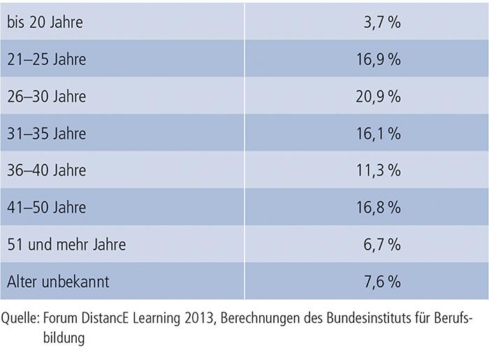 Tabelle B2.3-1: Teilnehmende an Fernlehrgängen nach Altersgruppen (in %)