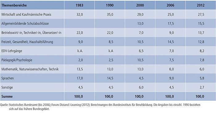 Tabelle B2.3-2: Teilnahme an nicht akademischen Fernlehrgängen nach Themenbereichen 1983, 1990, 2000, 2006 und 2012 (in %)