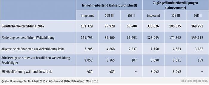 Tabelle B3.1-1: Teilnahme an beruflicher Weiterbildung in den Rechtskreisen SGB III und SGB II im Jahr 2014