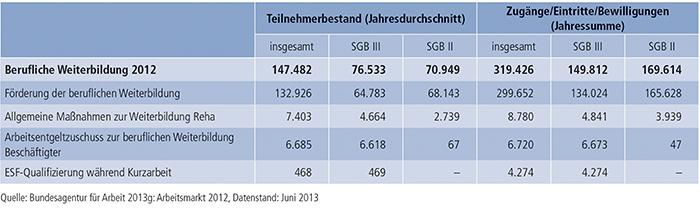 Tabelle B3.1-1: Teilnahme an beruflicher Weiterbildung in den Rechtskreisen SGB III und SGB II im Jahr 2012