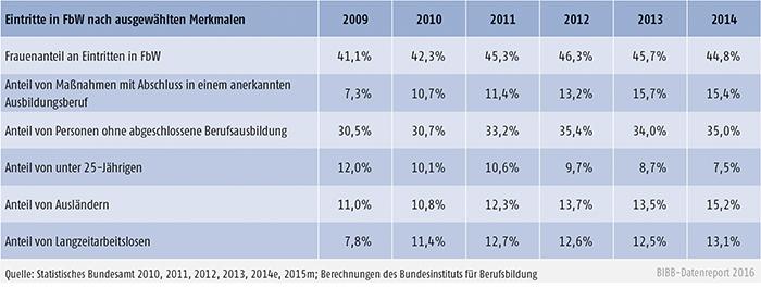 Tabelle B3.1-2: Anteil der Eintritte in die Förderung beruflicher Weiterbildung (FbW) nach ausgewählten Merkmalen (ohne Reha)