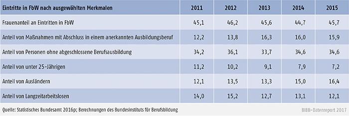 Tabelle B3.1-2: Eintritte in FbW nach ausgewählten Merkmalen 2011 bis 2015 (in %)