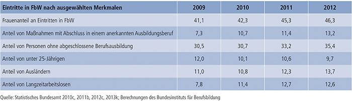 Tabelle B3.1-2: Eintritte in FbW nach ausgewählten Merkmalen (in %)