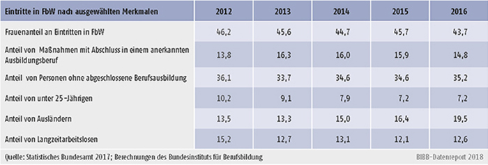 Tabelle B3.1-2: Eintritte in FbW nach ausgewählten Merkmalen 2012 bis 2016 (in %)