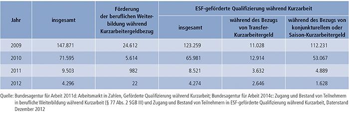 Tabelle B3.1-3: Zugang zu FbW- und ESF-geförderter Qualifizierung während der Kurzarbeit