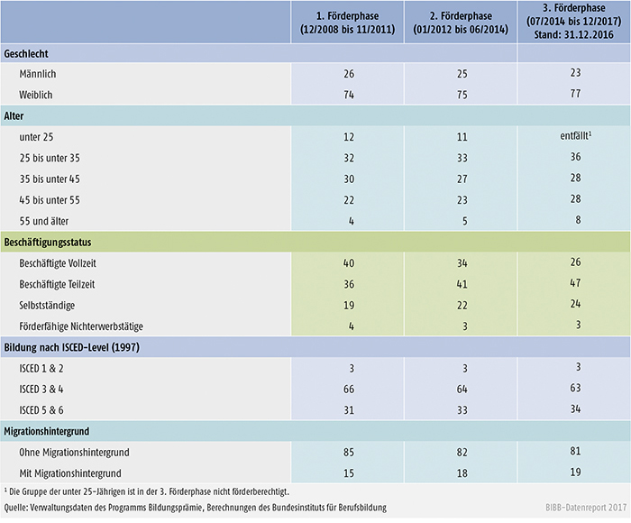 Tabelle B3.6-1: Programm Bildungsprämie – Kernindikatoren im Zeitverlauf (relative Anteile in %)