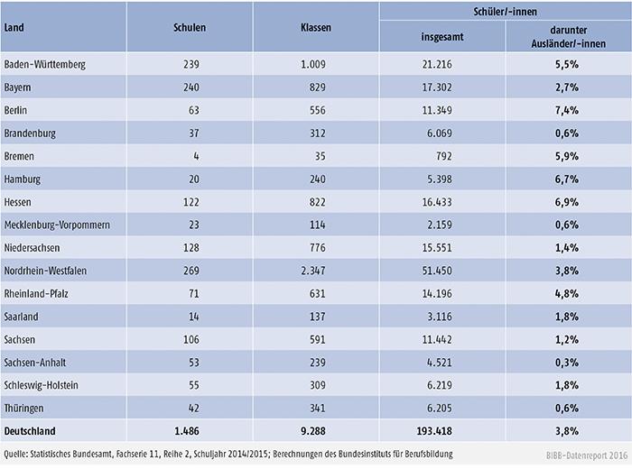 Tabelle B4.3-1: Fachschulen 2014/2015: Schulen, Klassen und Schüler/-innen nach Ländern