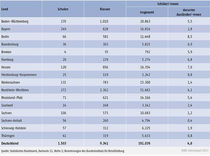 Tabelle B4.3-1: Fachschulen 2015/2016: Schulen, Klassen und Schüler/-innen nach Ländern