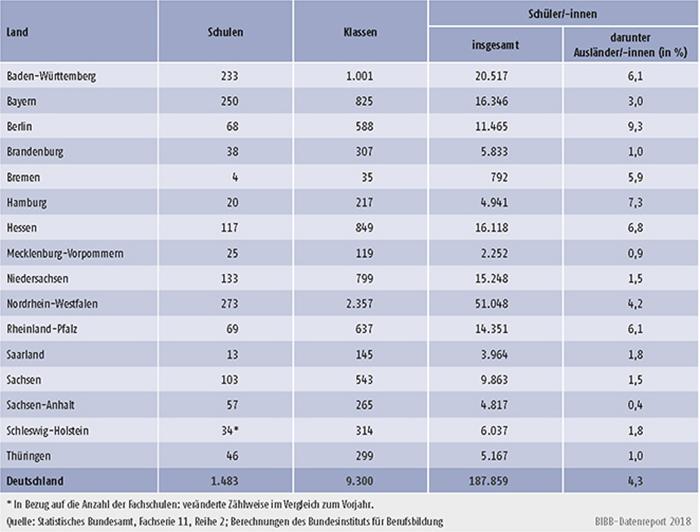 Tabelle B4.3-1: Fachschulen 2016/2017: Schulen, Klassen und Schüler/-innen nach Ländern