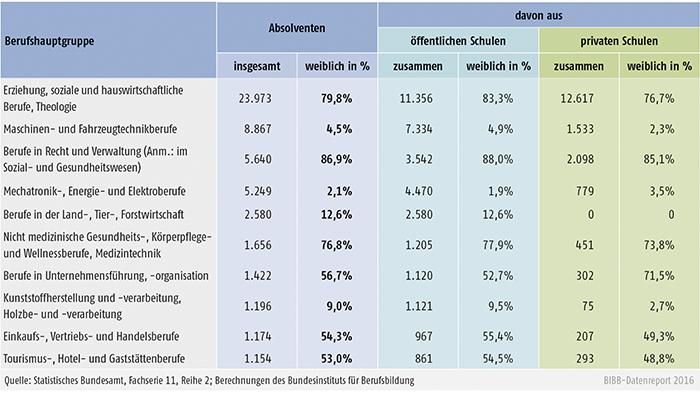 Tabelle B4.3-2: Absolventinnen/Absolventen an Fachschulen nach Berufshauptgruppen, rechtlichem Status der Schule und Geschlecht 2014 (Auswahl: 10 stärkste Berufshauptgruppen)