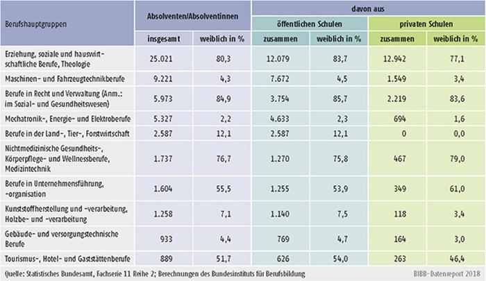 Tabelle B4.3-2: Absolventen/Absolventinnen an Fachschulen nach den 10 stärksten Berufshauptgruppen, rechtlichem Status der Schule und Geschlecht 2016