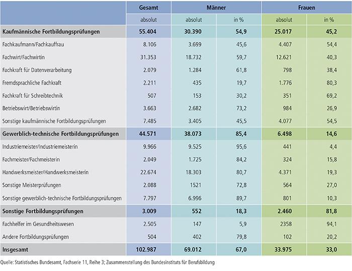 Tabelle B4.4-3: Teilnahmen an Fortbildungsprüfungen nach BBiG/HwO mit bestandener Prüfung nach Fachrichtung und Geschlecht 2012