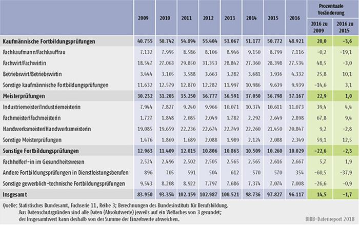 Tabelle B4.4-3: Teilnehmer/-innen mit bestandener Fortbildungsprüfung nach BBiG/ HwO 2009 bis 2016 nach Fachrichtungen