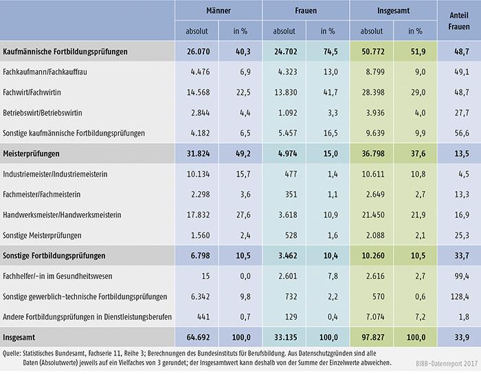 Tabelle B4.4-4: Teilnehmer/-innen mit bestandener Fortbildungsprüfung nach BBiG/HwO 2015 nach Fachrichtungen und Geschlecht