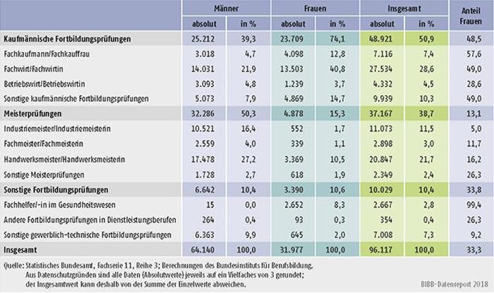 Tabelle B4.4-4: Teilnehmer/-innen mit bestandener Fortbildungsprüfung nach BBiG/HwO 2016 nach Fachrichtungen und Geschlecht