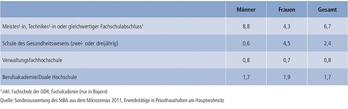 Tabelle B4.5-1: Erwerbstätige im Alter von 15 bis 65 Jahren mit Fortbildungsabschluss 2011 (in %)