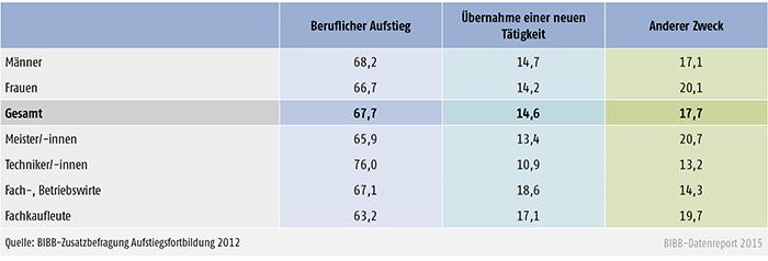 Hauptziel von Fortbildungsteilnehmern/-innen (in %)