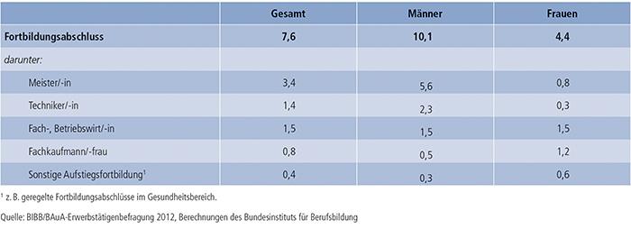 Tabelle B4.5-2: Art der Aufstiegsfortbildung von Erwerbstätigen im Alter von 15 bis 65 Jahren mit Fortbildungsabschluss (in %)