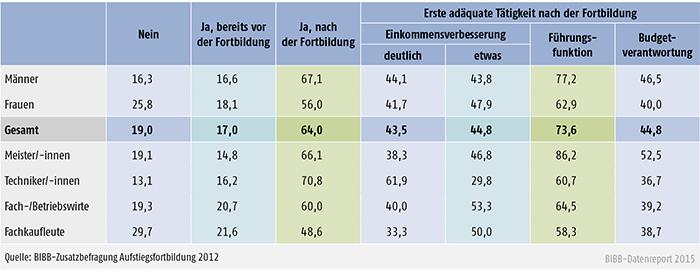 Fortbildungsadäquate Tätigkeit nach Geschlecht und Fachrichtung (in %)