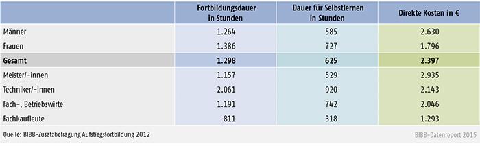 Zeitlicher und finanzieller Aufwand für eine Fortbildung nach Geschlecht und Fachrichtung (in %)