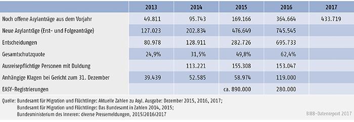 Tabelle C1-1: Eckdaten der fluchtbedingten Zuwanderung