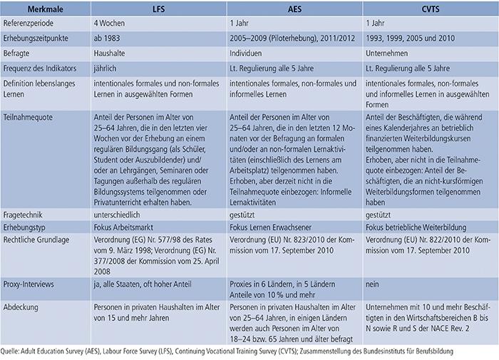Tabelle C1-1: Zusammenfassung der wichtigsten Merkmale von LFS, AES und CVTS