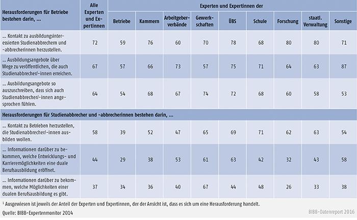 Tabelle C1.1-2: Herausforderungen für Betriebe bei der Gewinnung von Studienabbrechern und -abbrecherinnen sowie für Studienabbrecher und -abbrecherinnen bei der Suche nach einer dualen Berufsausbildung aus Expertensicht (Angaben in %)