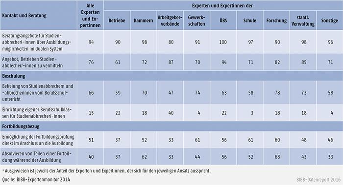 Tabelle C1.1-3: Anteil der Experten und Expertinnen, die sich für bestimmte Ausgestaltungsaspekte von Ansätzen zur Gewinnung von Studienabbrechern und -abbrecherinnen für die duale Berufsausbildung aussprechen (Angaben in %)