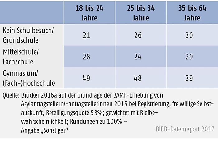 Tabelle C2.1-1: Asylantragsteller/-innen 2015: Schul- und Hochschulbesuch nach Altersgruppen (in %)