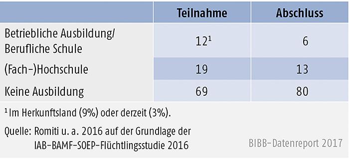 Tabelle C2.1-2: Berufliche Bildung von Geflüchteten 18 Jahre und älter (in %) Teilnahme Abschluss