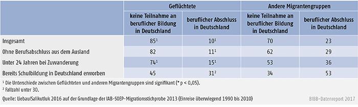 Tabelle C2.2-1: Flüchtlinge und andere Migranten (Einreise überwiegend 1990 bis 2010) – Teilhabe an beruflicher Bildung in Deutschland (in %)