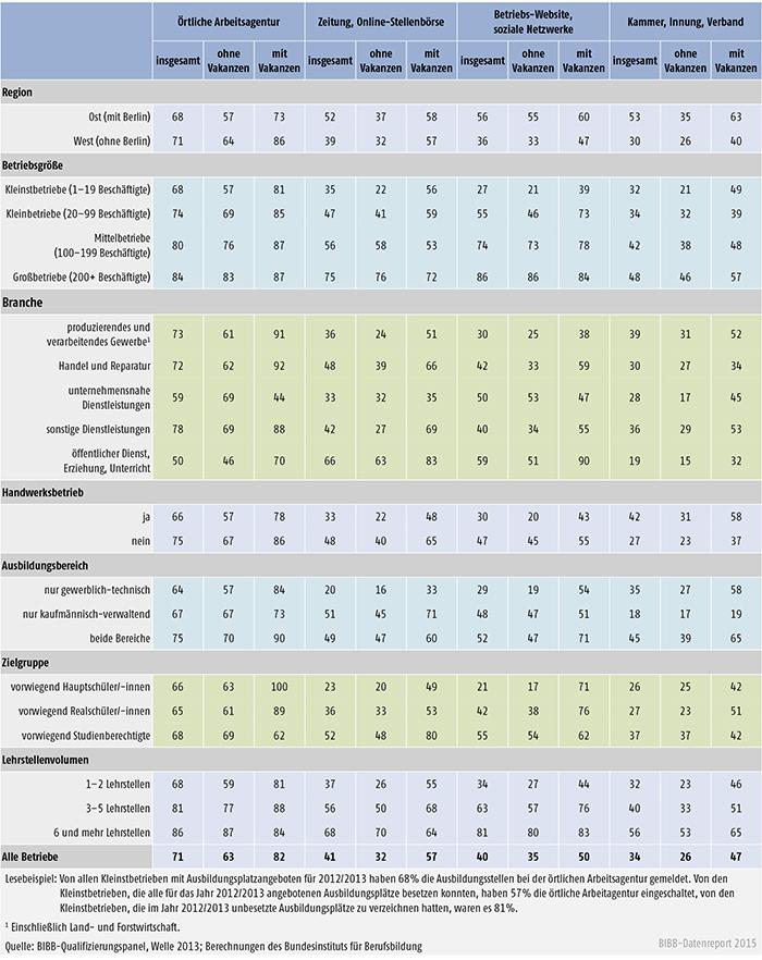 Nutzung indirekter Akquiseintrumente nach betrieblichen Struktur- und Ausbildungsmerkmalen insgesamt sowie nach Betrieben mit und ohne Ausbildungsplatzvakanzen (in %)