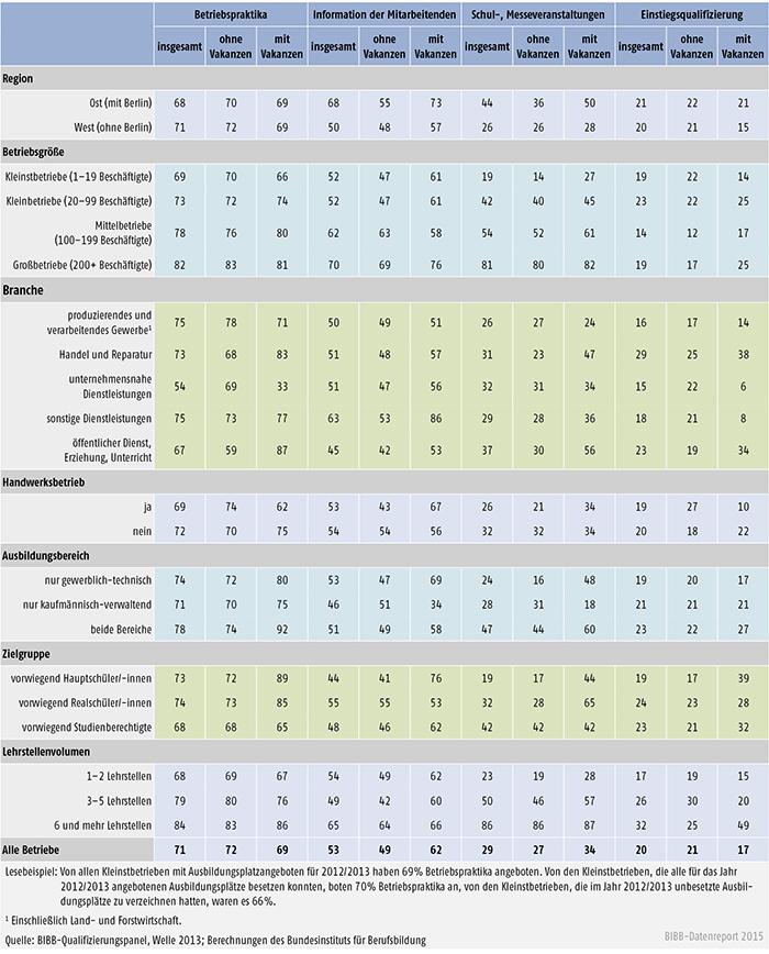 Nutzung direkter Akquiseintrumente nach betrieblichen Struktur- und Ausbildungsmerkmalen insgesamt sowie nach Betrieben mit und ohne Ausbildungsplatzvakanzen (in %)