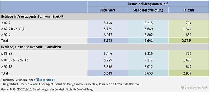 Nettoausbildungskosten in € nach regionaler und berufsbezogener  eANR