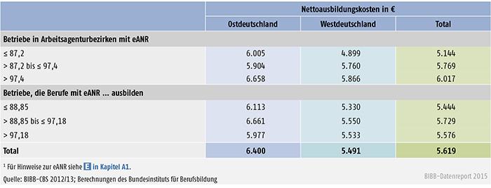 Nettoausbildungskosten in € nach regionaler und berufsbezogener  eANR (1) (Ost- und Westdeutschland)