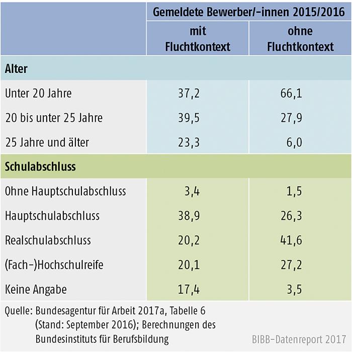 Tabelle C3.1-1: Gemeldete Bewerber/-innen für Berufsausbildungsstellen im und ohne Kontext von Fluchtmigration, Oktober 2015 bis September 2016 (in %)