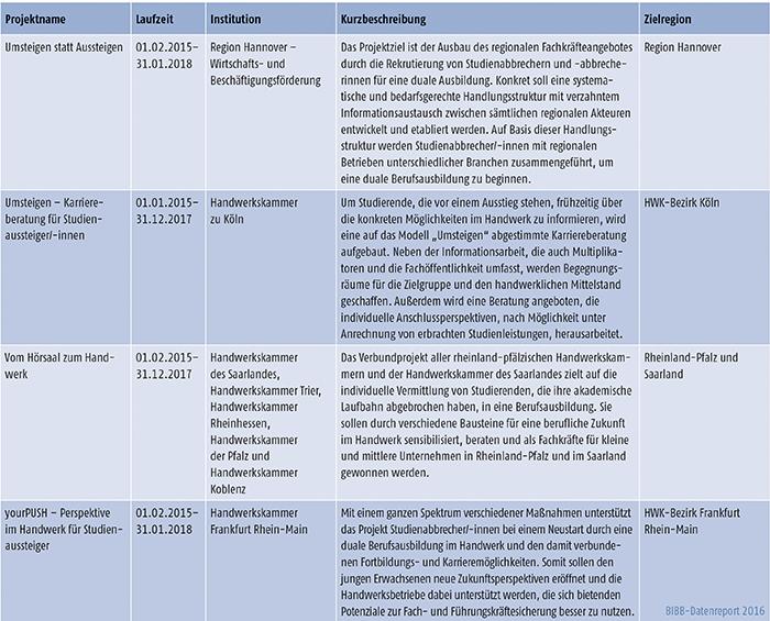 """Tabelle C3.2-1: Projekte des Programms JOBSTARTER plus mit dem Schwerpunkt """"Gewinnung von Studienabbrechern/ Studienabbrecherinnen für die Berufsausbildung"""" (Teil 3)"""