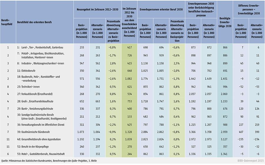 Veränderte Berufsstruktur: Basisprojektion und Alternativszenario für 2030 in den 15 relevantesten Berufsfeldern des beruflichen Bereichs