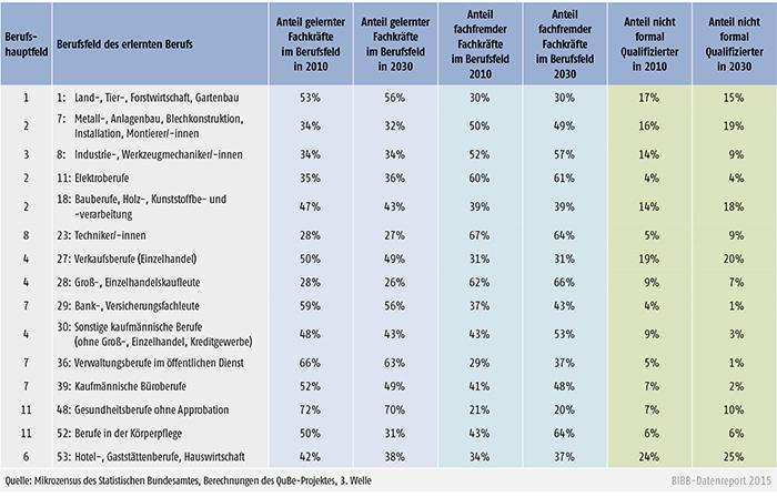 Qualifikatorische Zusammensetzung der 15 relevantesten Berufsfelder des beruflichen Bereichs 2010 und 2030 (in %)
