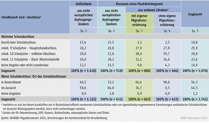 Tabelle C4.1-2: Schulische Vorbildung der Befragten (Angaben in %)