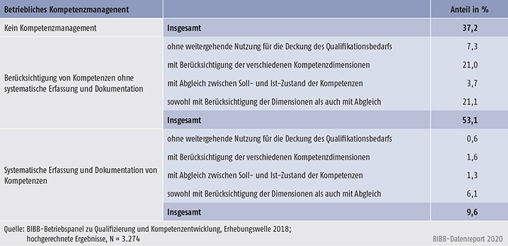 Tabelle C4.3-1: Institutionalisierungsgrad des betrieblichen Kompetenzmanagements (in %)