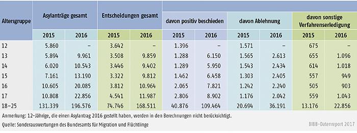 Tabelle C5.3-1: Asylanträge und Entscheidungen für Personen zwischen 12 und 25 Jahren (2015 und 2016)